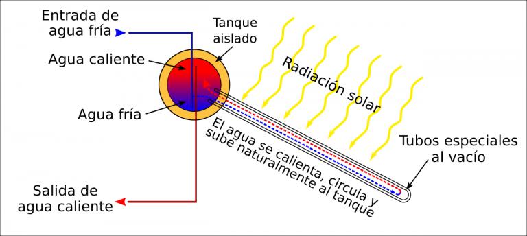 Esquema de funcionamiento calentador solar