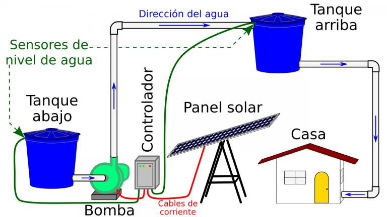 Esquema sistemas de bombeo por energía solar