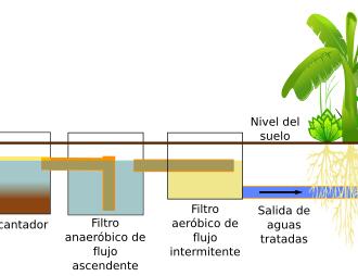 Esquema de 4 etapas tratamiento aguas negras 512px